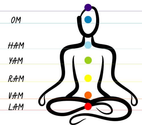 mantra-chakra